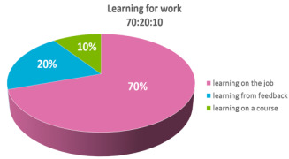 70-20-10: Learning for Work
