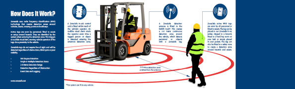 How does the ZoneSafe Proximity Warning System Work?